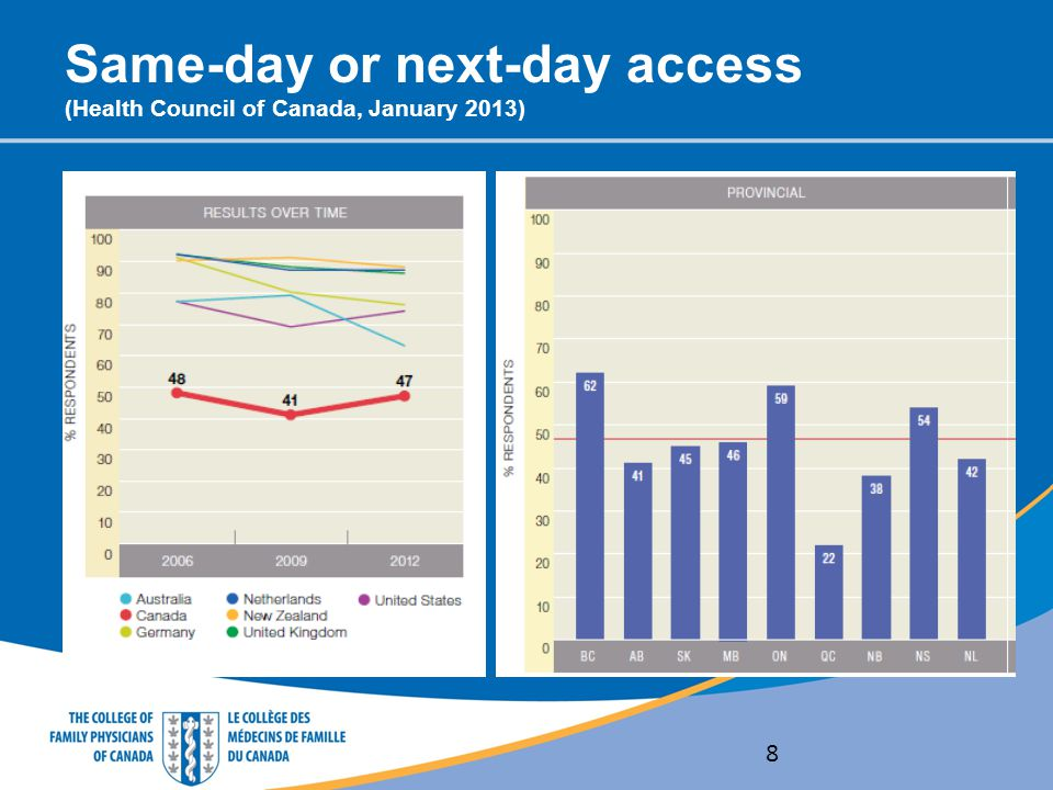 Same-day or next-day access (Health Council of Canada, January 2013)