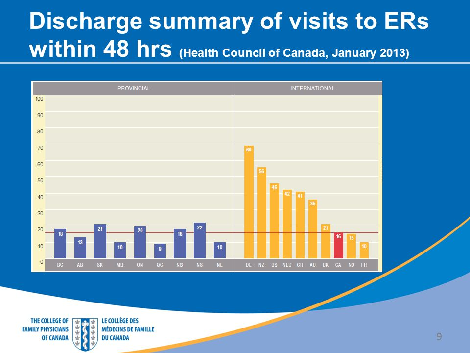 Discharge summary of visits to ERs within 48 hrs (Health Council of Canada, January 2013)