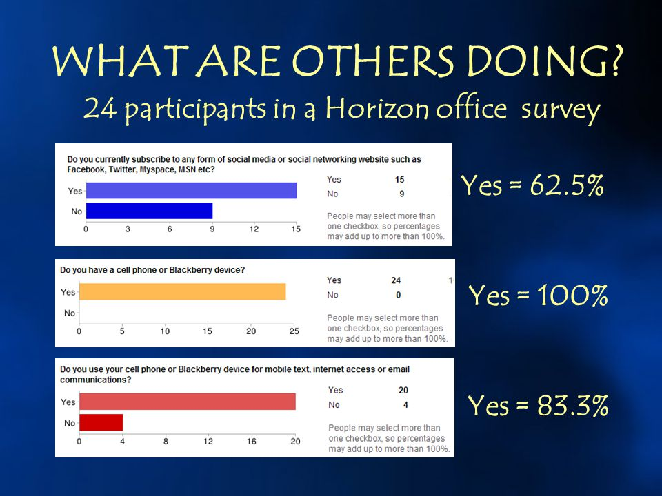 24 participants in a Horizon office survey