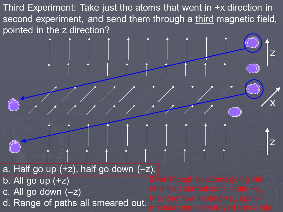 Third Experiment: Take just the atoms that went in +x direction in
