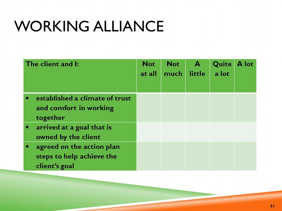 Working Alliance The client and I: Not at all Not much A little