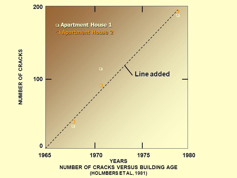 YEARS NUMBER OF CRACKS VERSUS BUILDING AGE (HOLMBERS ET AL, 1981)