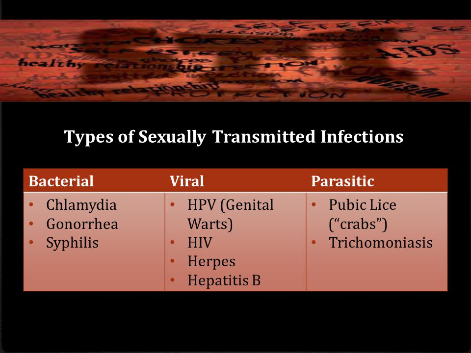 Types of Sexually Transmitted Infections