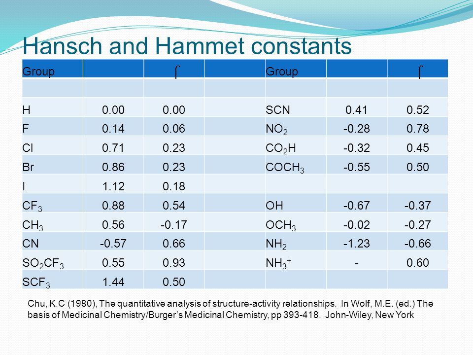 Hansch and Hammet constants