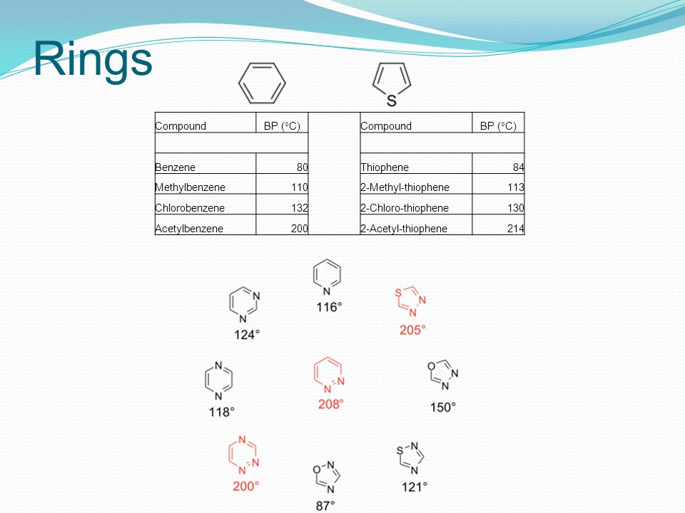 Rings Compound BP (°C) Benzene 80 Thiophene 84 Methylbenzene 110