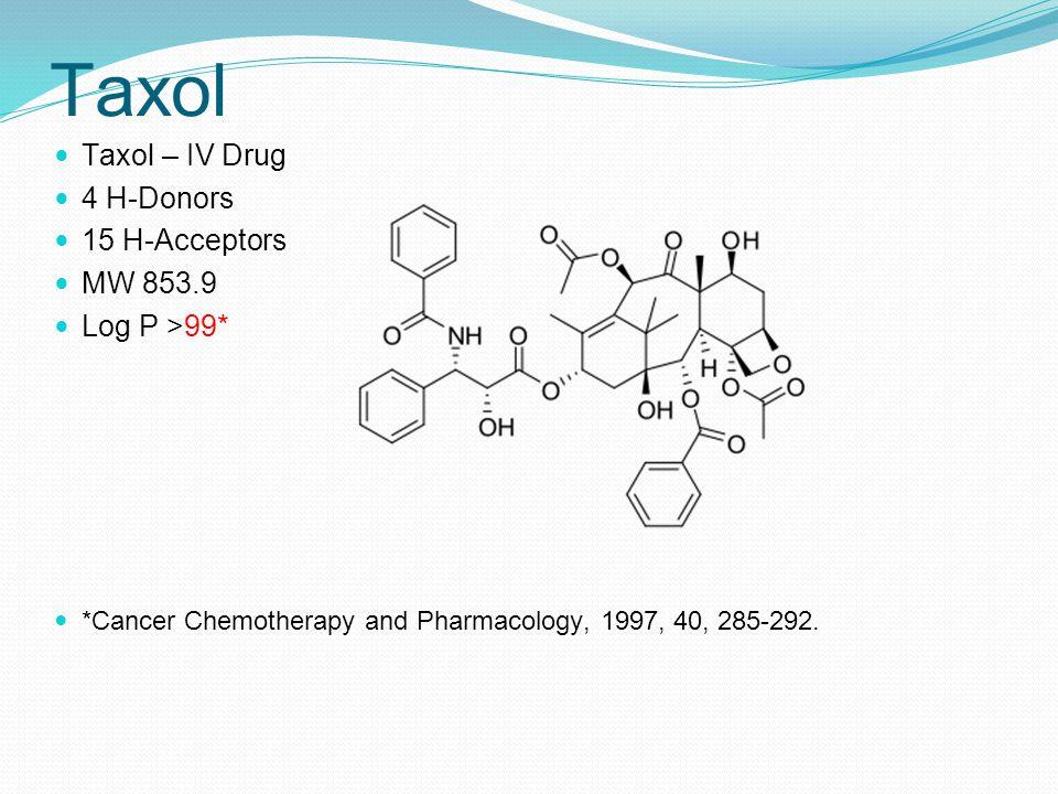 Taxol Taxol – IV Drug 4 H-Donors 15 H-Acceptors MW 853.9 Log P >99*