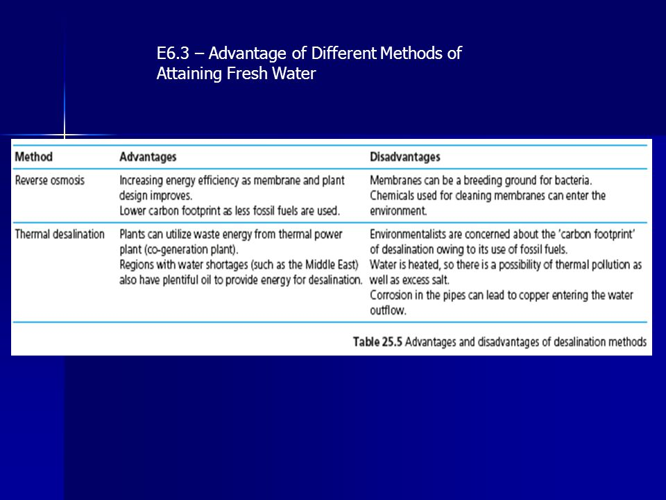 E6.3 – Advantage of Different Methods of Attaining Fresh Water