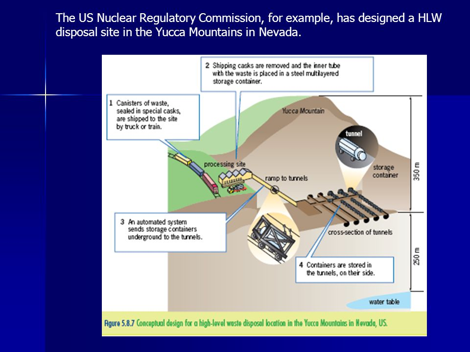 The US Nuclear Regulatory Commission, for example, has designed a HLW disposal site in the Yucca Mountains in Nevada.