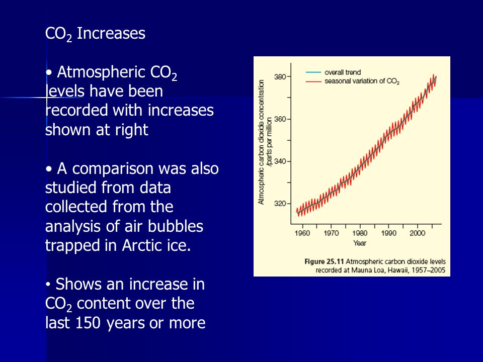 CO2 Increases • Atmospheric CO2 levels have been recorded with increases shown at right.