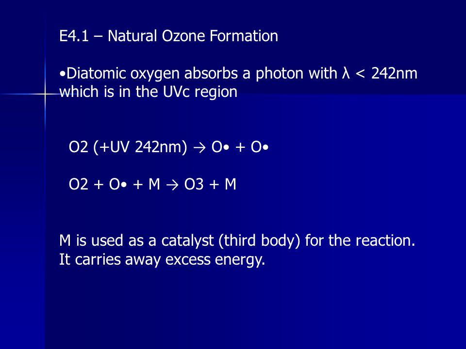E4.1 – Natural Ozone Formation