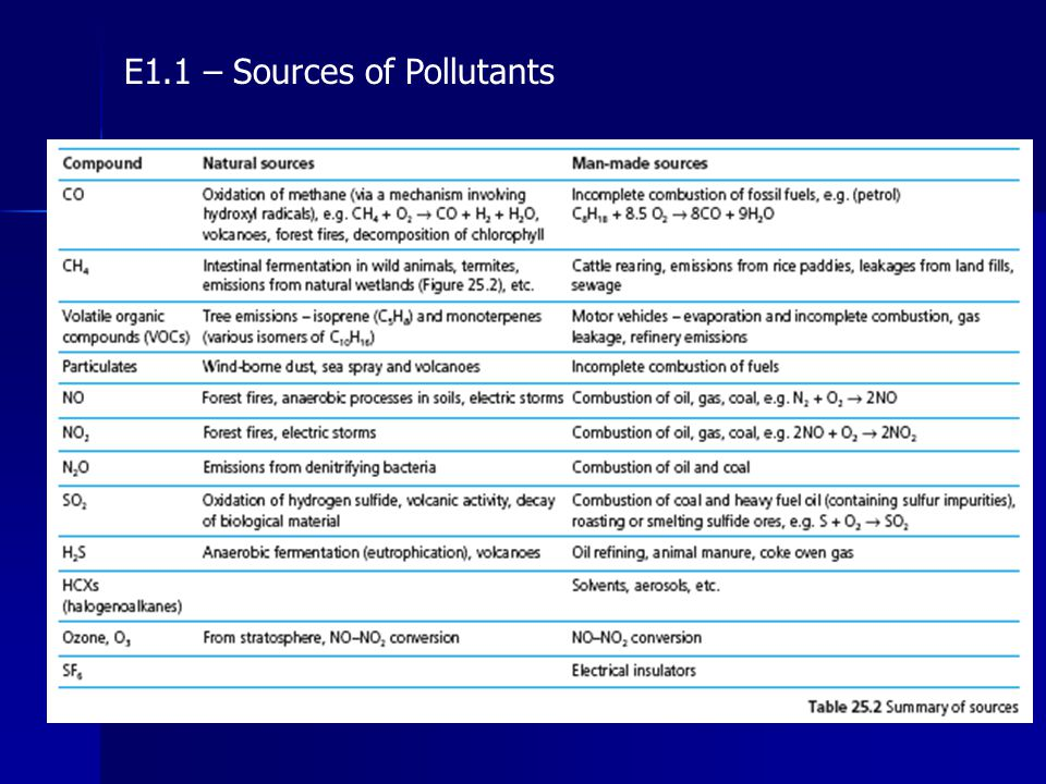 E1.1 – Sources of Pollutants