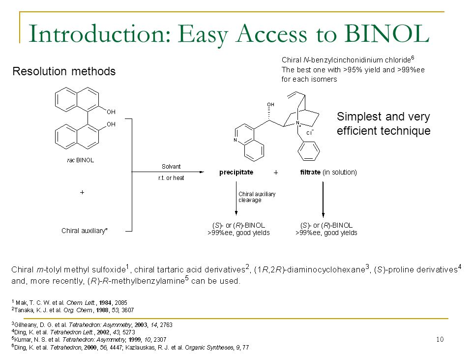 Introduction: Easy Access to BINOL