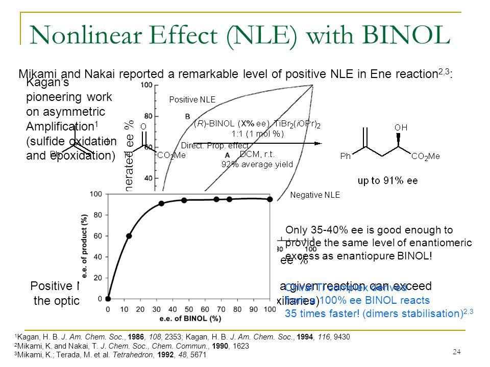 Nonlinear Effect (NLE) with BINOL
