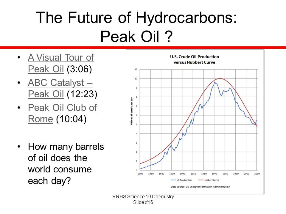 The Future of Hydrocarbons: Peak Oil