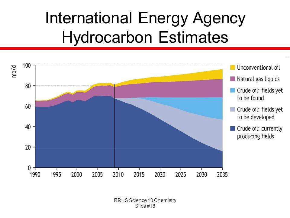 International Energy Agency Hydrocarbon Estimates