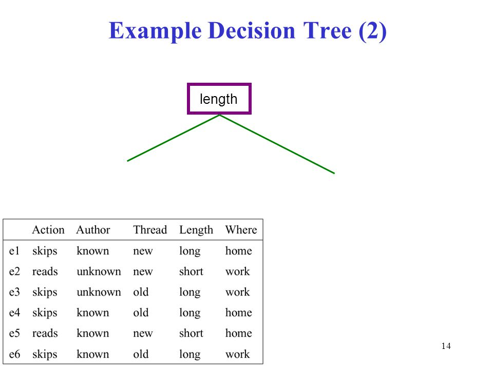 Example Decision Tree (2)
