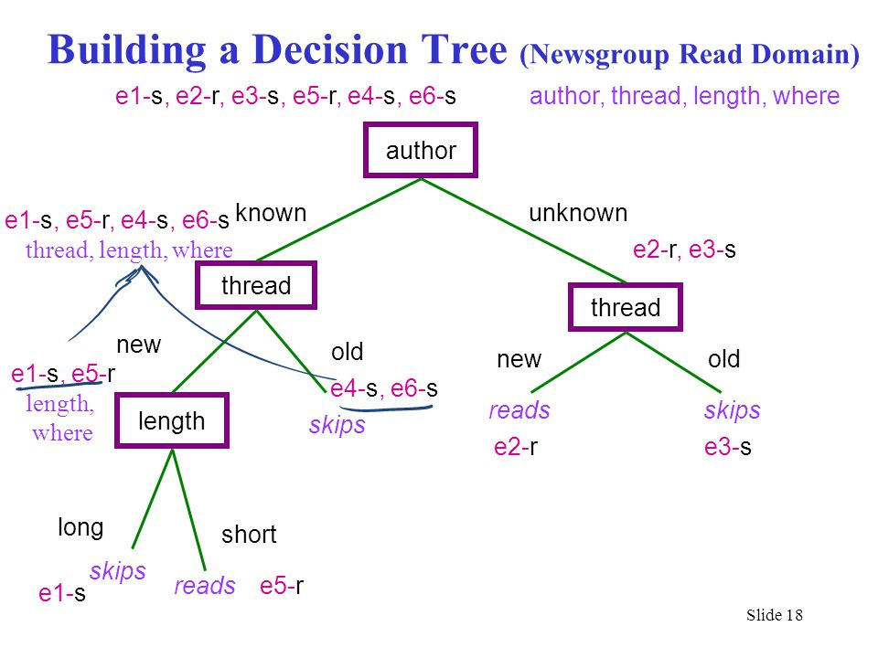 Building a Decision Tree (Newsgroup Read Domain)