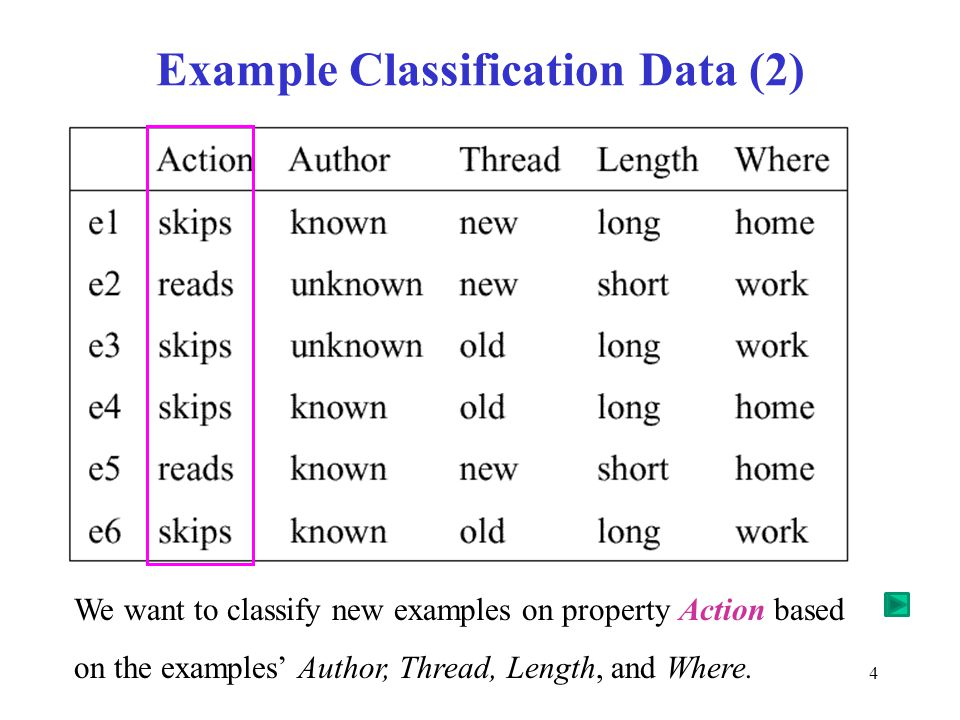 Example Classification Data (2)