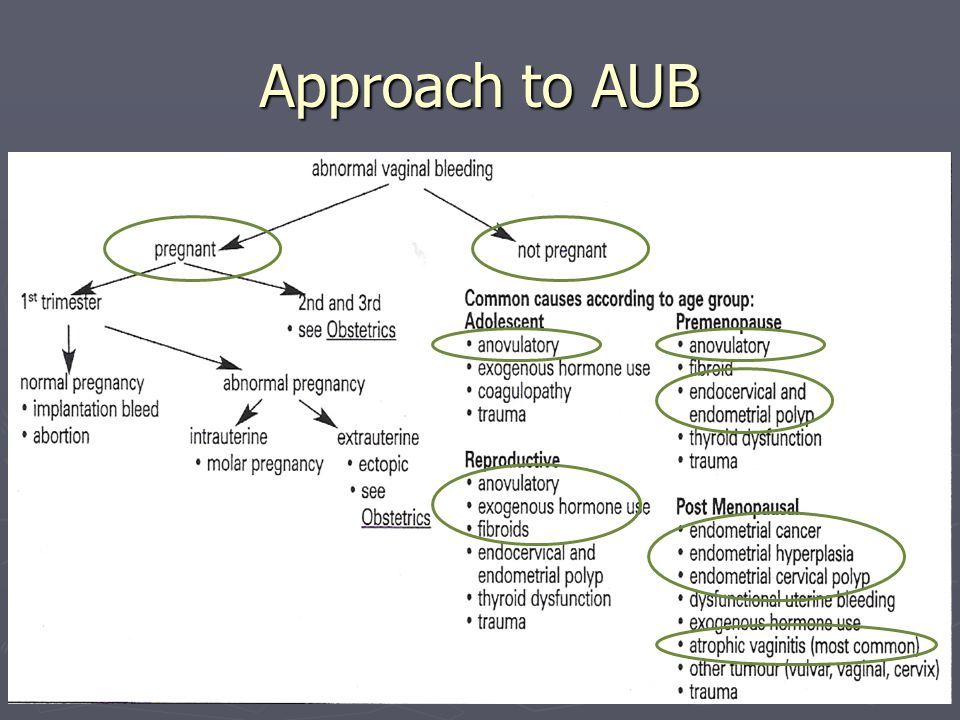 Approach to AUB