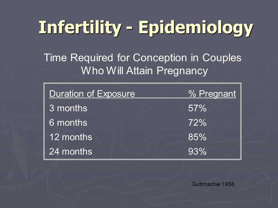 Infertility - Epidemiology