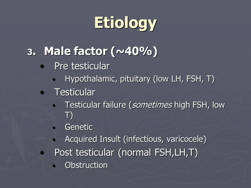 Etiology Pre testicular Testicular Post testicular (normal FSH,LH,T)