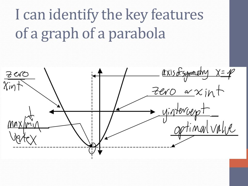 I can identify the key features of a graph of a parabola