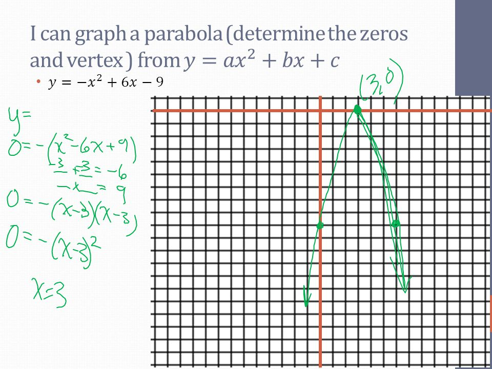 I can graph a parabola (determine the zeros and vertex ) from 𝑦=𝑎 𝑥 2 +𝑏𝑥+𝑐