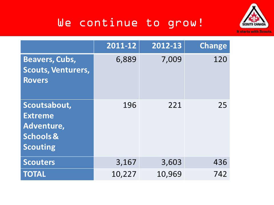 We continue to grow! 2011-12 2012-13 Change