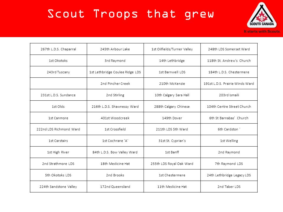 Scout Troops that grew 267th L.D.S. Chaparral 245th Arbour Lake