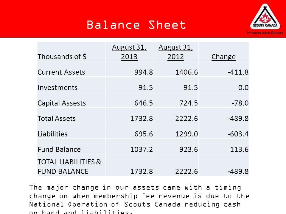 Balance Sheet Thousands of $ August 31, 2013 August 31, 2012 Change