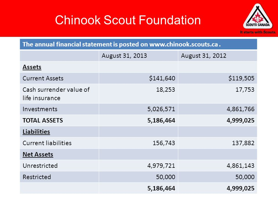 Chinook Scout Foundation