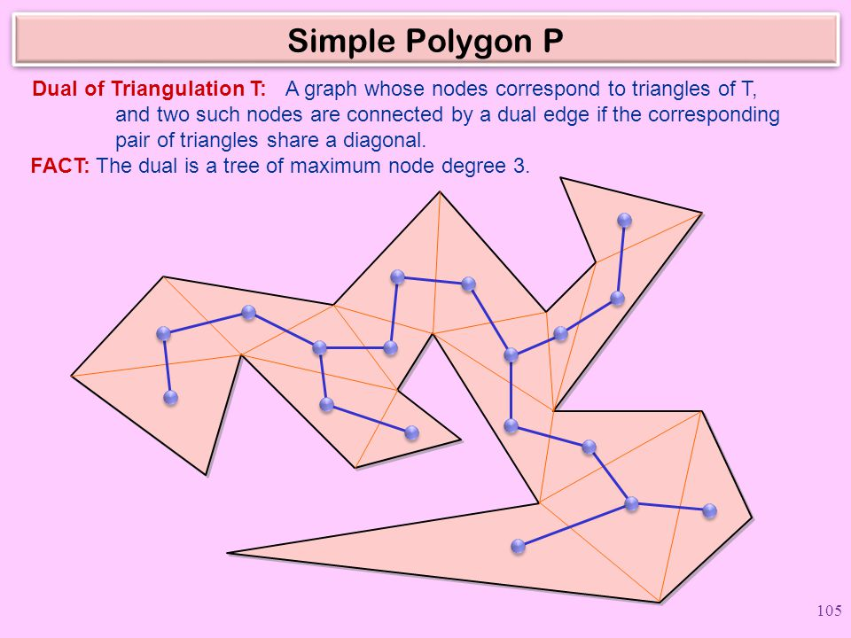Dual of Triangulation T:
