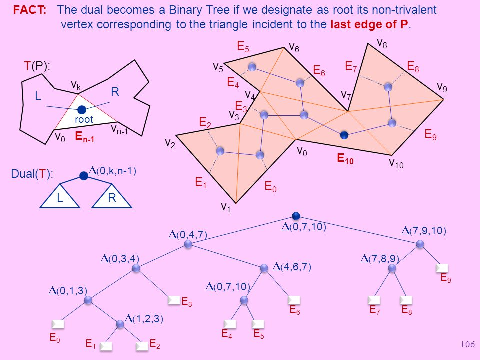 FACT: The dual becomes a Binary Tree if we designate as root its non-trivalent vertex corresponding to the triangle incident to the last edge of P.