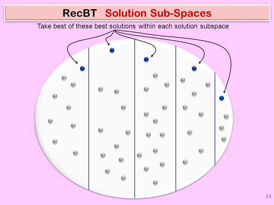 RecBT Solution Sub-Spaces