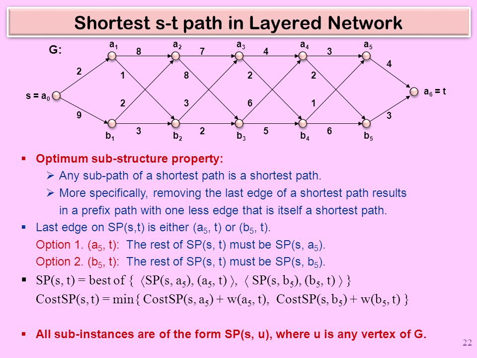 Shortest s-t path in Layered Network