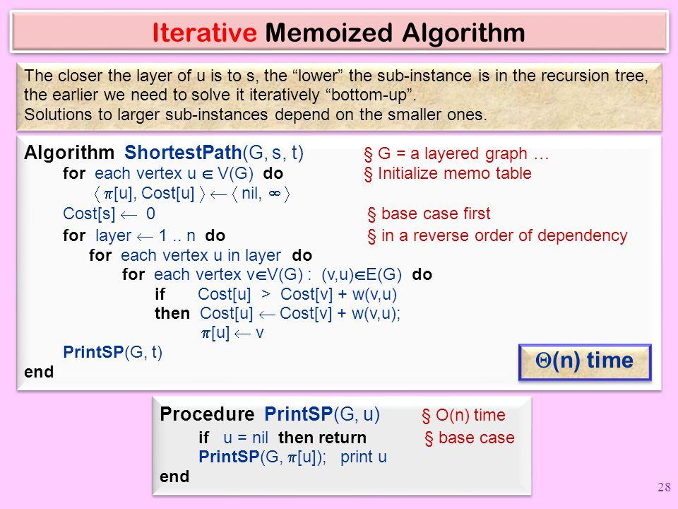 Iterative Memoized Algorithm