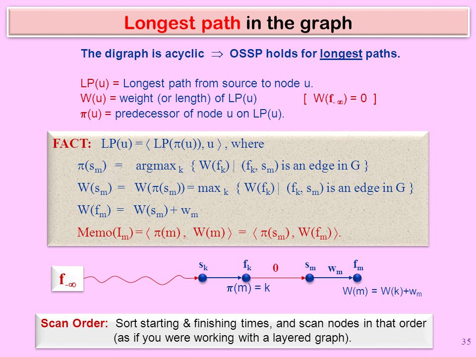 Longest path in the graph