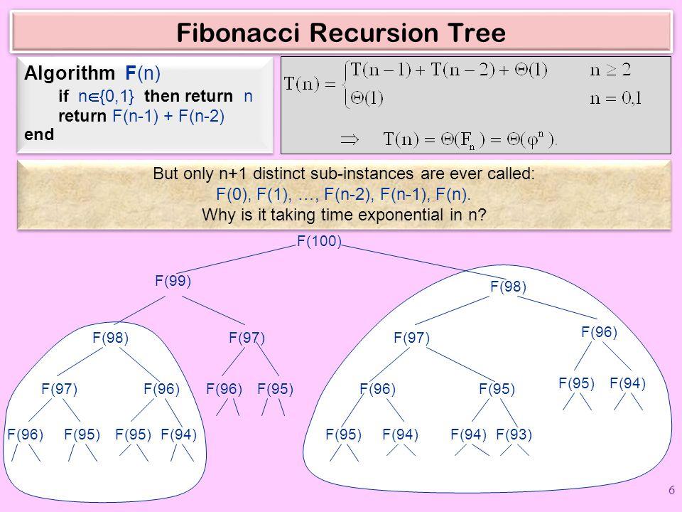 Fibonacci Recursion Tree