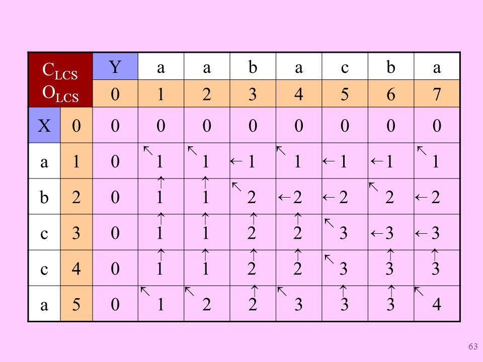CLCS OLCS Y a b c 1 2 3 4 5 6 7 X 1   2 1   3 2 1   3 2 1  4 3 2 1 