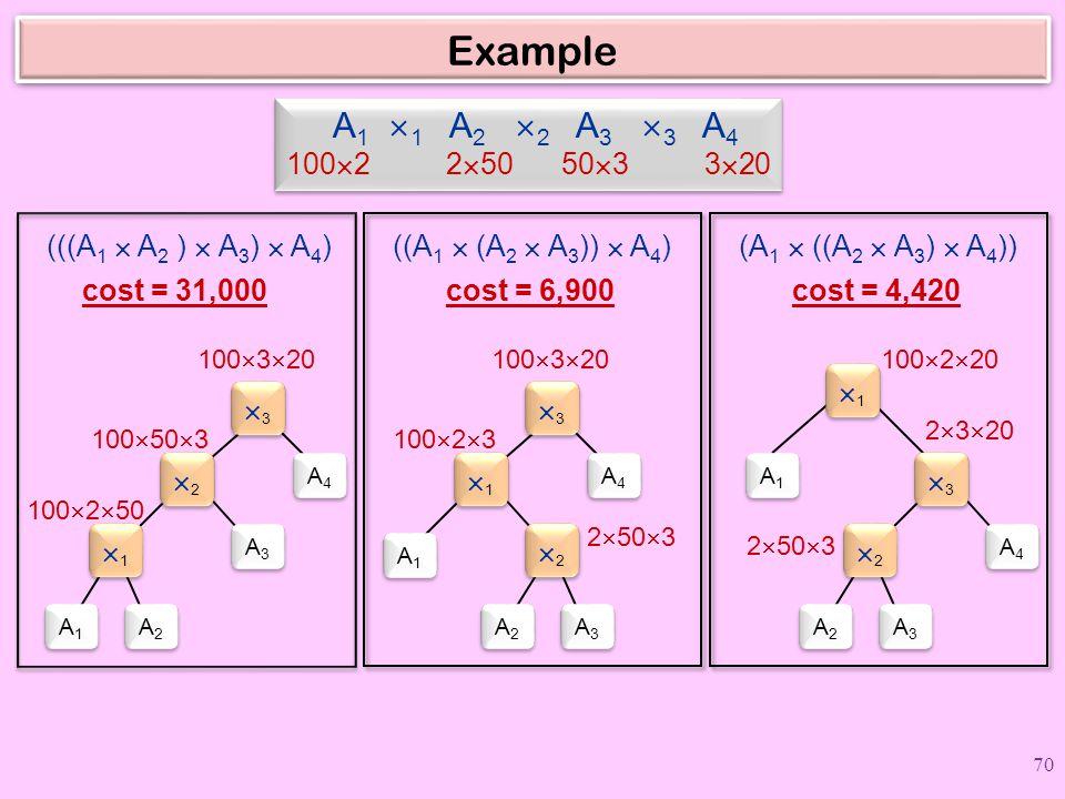 Example A1 1 A2 2 A3 3 A4 1002 250 503 320. (((A1  A2 )  A3)  A4)