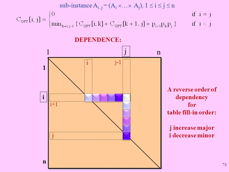 A reverse order of dependency for table fill-in order: