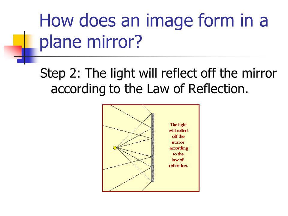 How does an image form in a plane mirror
