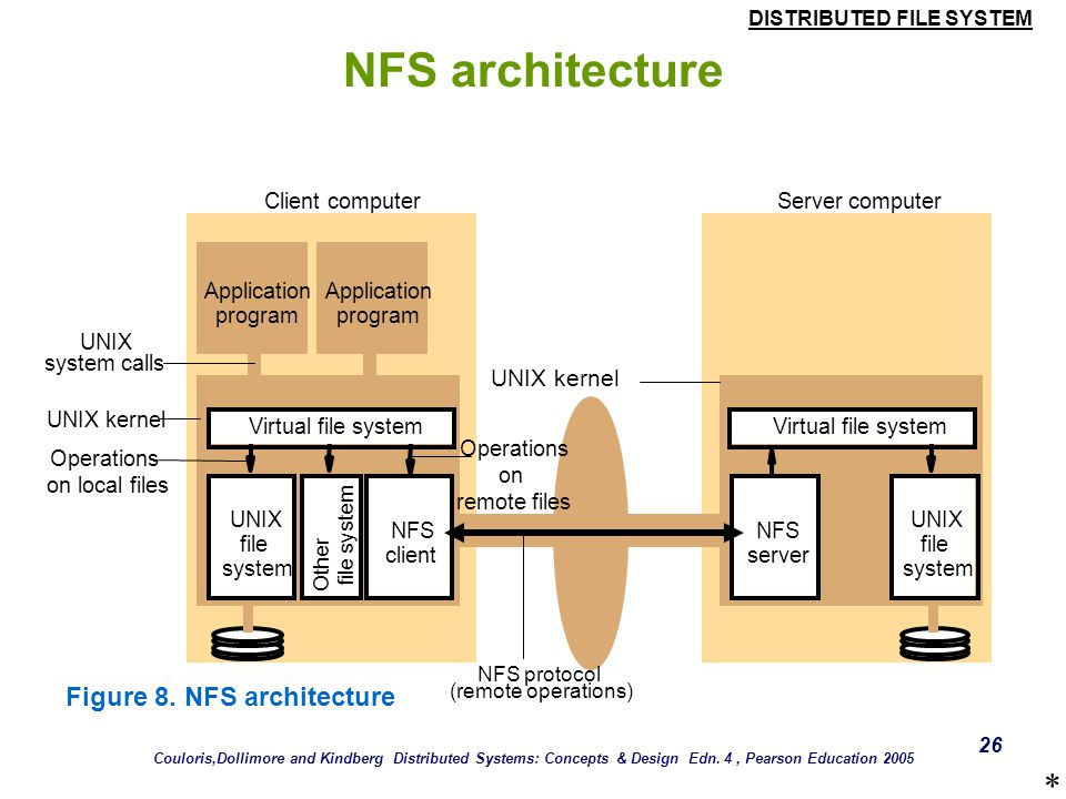 NFS architecture * Figure 8. NFS architecture UNIX kernel