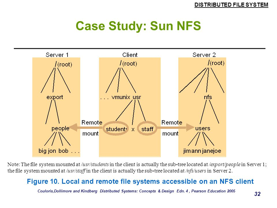 Figure 10. Local and remote file systems accessible on an NFS client
