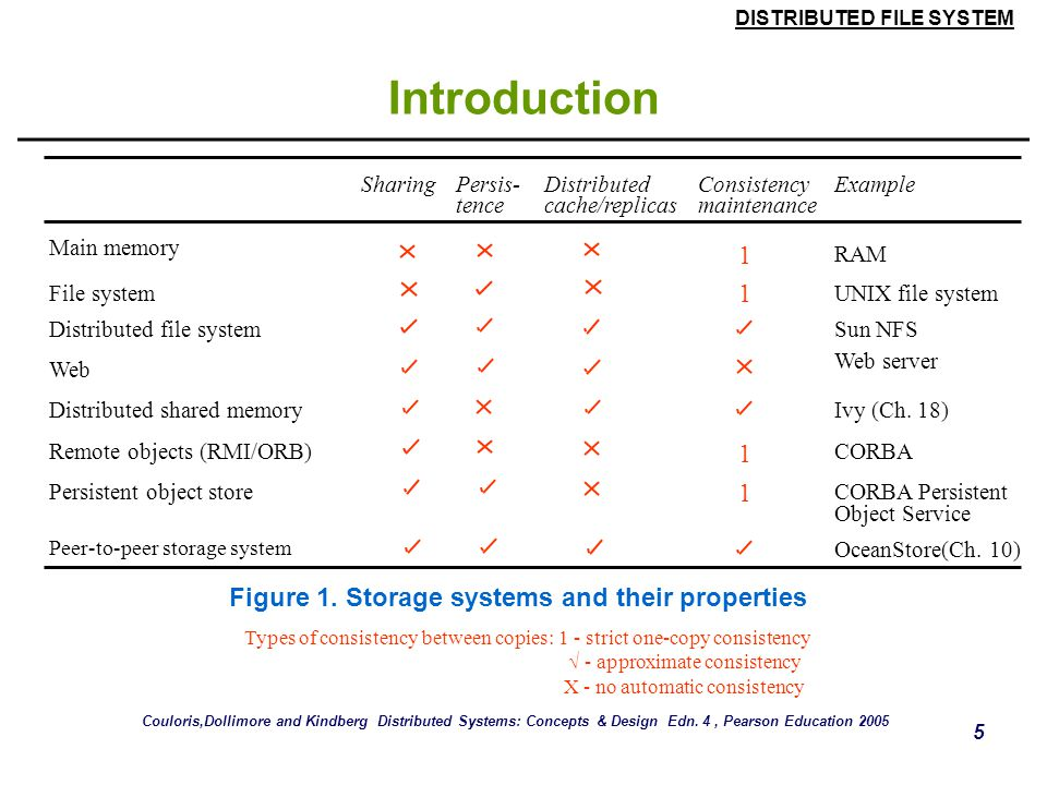 Figure 1. Storage systems and their properties