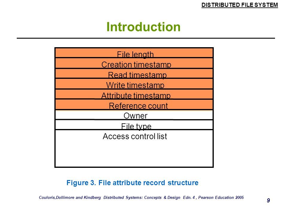 Figure 3. File attribute record structure