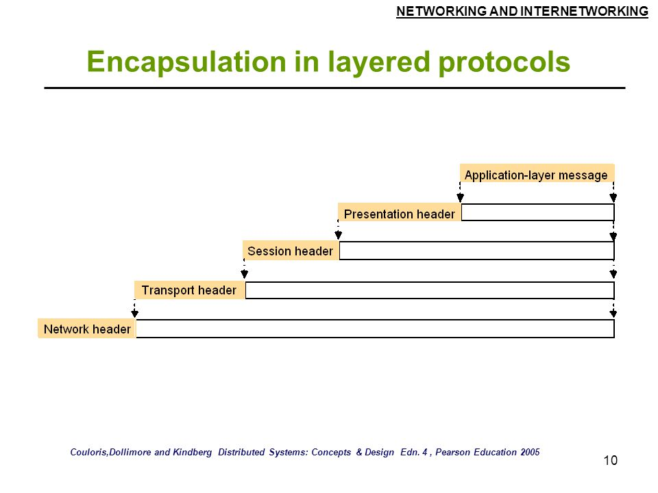 Encapsulation in layered protocols