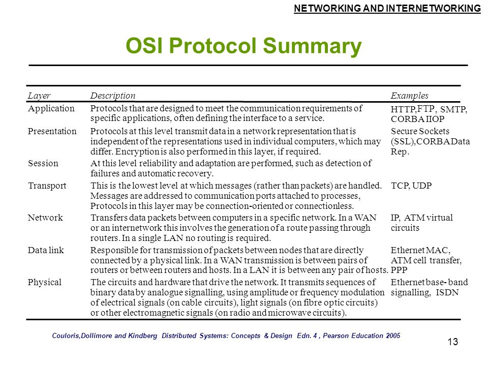 OSI Protocol Summary FTP Layer Description Examples Application