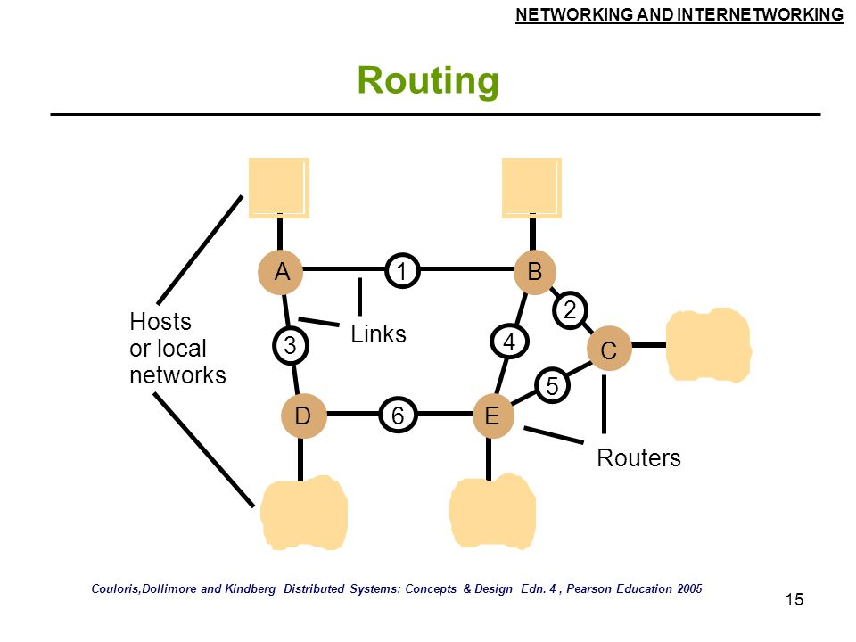 Routing Hosts Links or local networks A D E B C 1 2 5 4 3 6 Routers