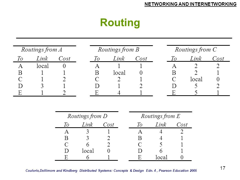 Routing Routings from A Routings from B Routings from C To Link Cost A